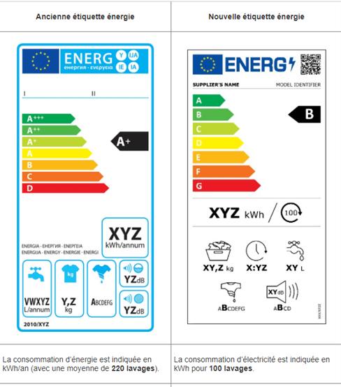 la nouvelle etiquette energetique simplifie la lecture pour l'acheteur