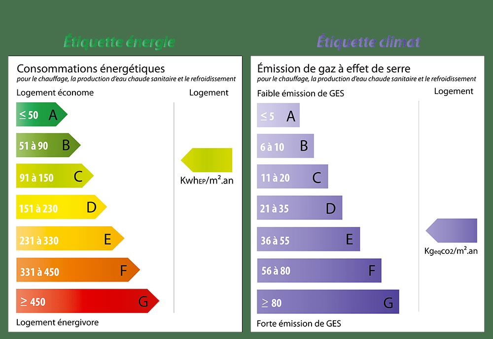 étiquette énergie et étiquette climat du diagnostic de performance énergétique