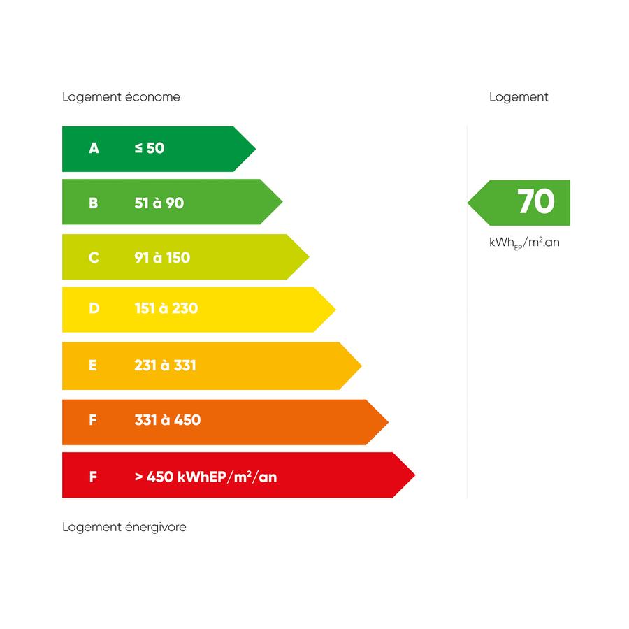 dpe béziers : prix avantageux avec dimo