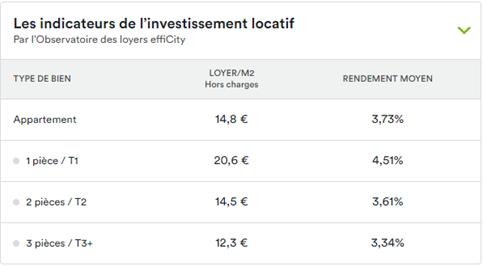 prix des loyers au m2 des appartements par nombre de pièces à Bordeaux