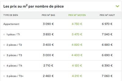 prix du m2 des appartements par nombre de pièces à Bordeaux