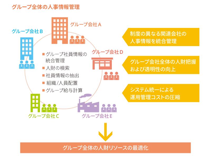 グループ全体の人財情報の統合