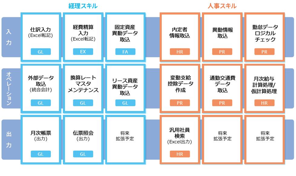 オフィスロボット(経理・人事)のスキル(業務シナリオ)